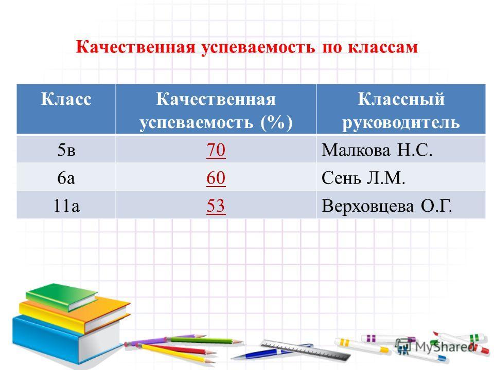 Качественная успеваемость по классам КлассКачественная успеваемость (%) Классный руководитель 5в70Малкова Н.С. 6а60Сень Л.М. 11а53Верховцева О.Г.
