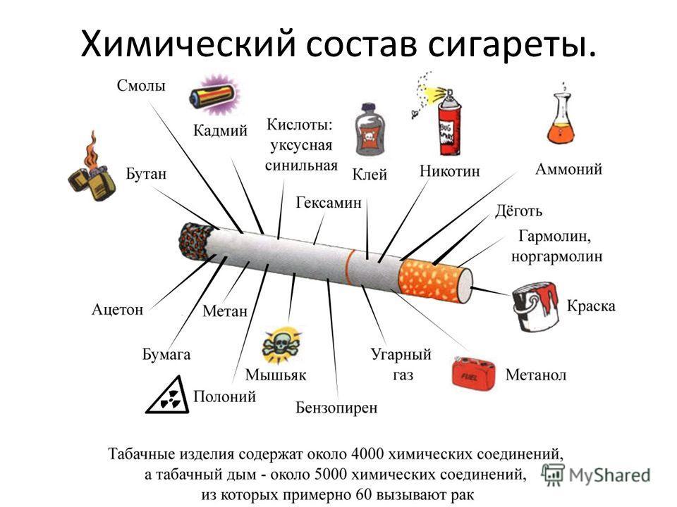 Химический состав сигареты.