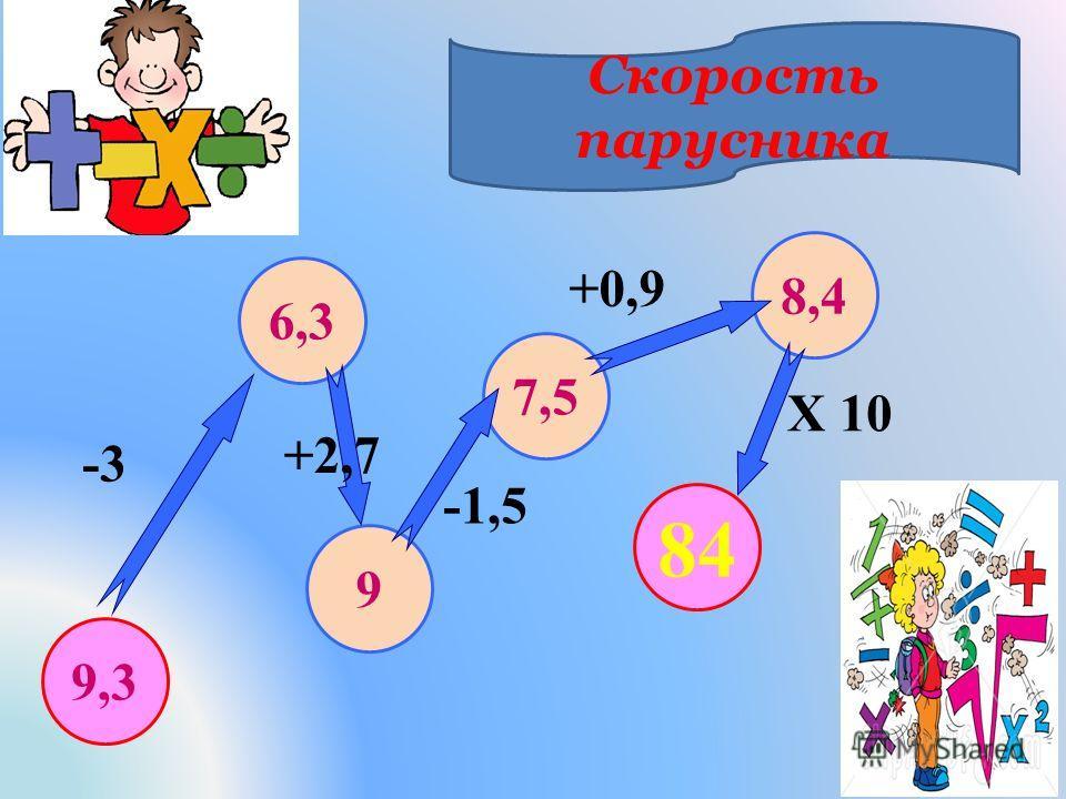 9 6,3 7,5 8,4 -3 +2,7 -1,5 +0,9 X 10 4 84 9,3 Скорость парусника