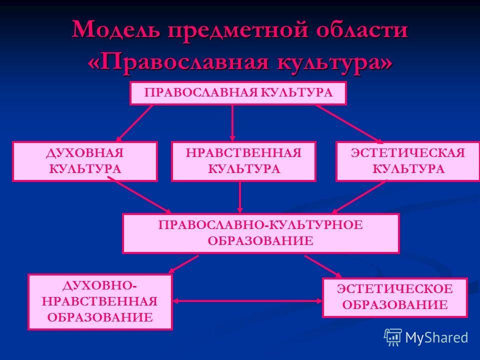 Модель предметной области «Православная культура» ПРАВОСЛАВНАЯ КУЛЬТУРА НРАВСТВЕННАЯ КУЛЬТУРА ПРАВОСЛАВНО-КУЛЬТУРНОЕ ОБРАЗОВАНИЕ ЭСТЕТИЧЕСКАЯ КУЛЬТУРА ЭСТЕТИЧЕСКОЕ ОБРАЗОВАНИЕ ДУХОВНО- НРАВСТВЕННАЯ ОБРАЗОВАНИЕ ДУХОВНАЯ КУЛЬТУРА