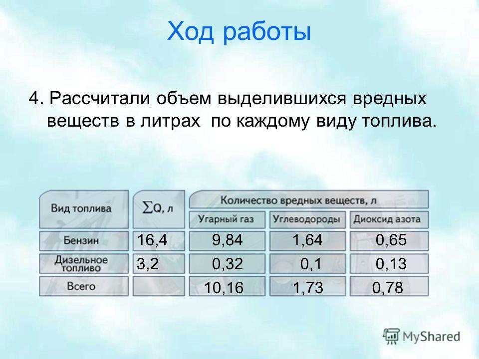 Ход работы 4. Рассчитали объем выделившихся вредных веществ в литрах по каждому виду топлива. 16,4 3,2 9,84 0,32 1,640,65 0,10,13 10,161,730,78