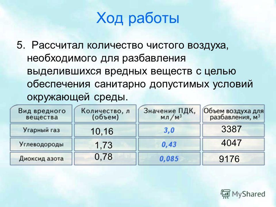 Ход работы 5. Рассчитал количество чистого воздуха, необходимого для разбавления выделившихся вредных веществ с целью обеспечения санитарно допустимых условий окружающей среды. 10,16 1,73 0,78 3387 4047 9176