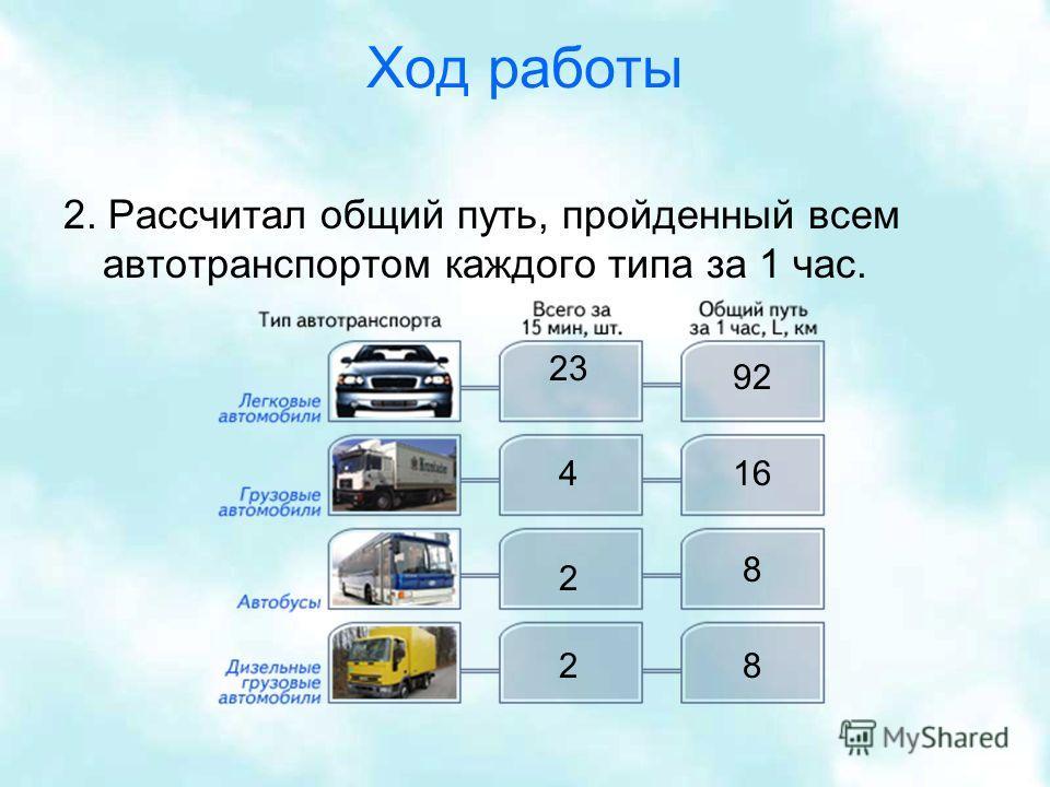 Ход работы 2. Рассчитал общий путь, пройденный всем автотранспортом каждого типа за 1 час. 23 2 16 8 82 4 92