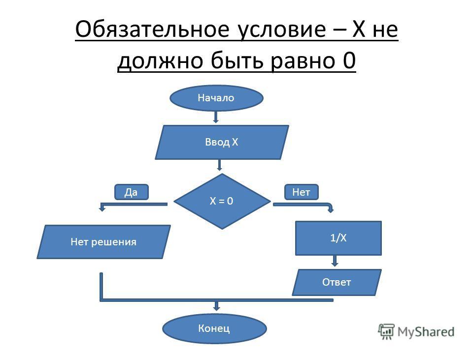Начало Ввод Х Х = 0 1/Х Ответ Конец Нет решения Обязательное условие – Х не должно быть равно 0 ДаНет