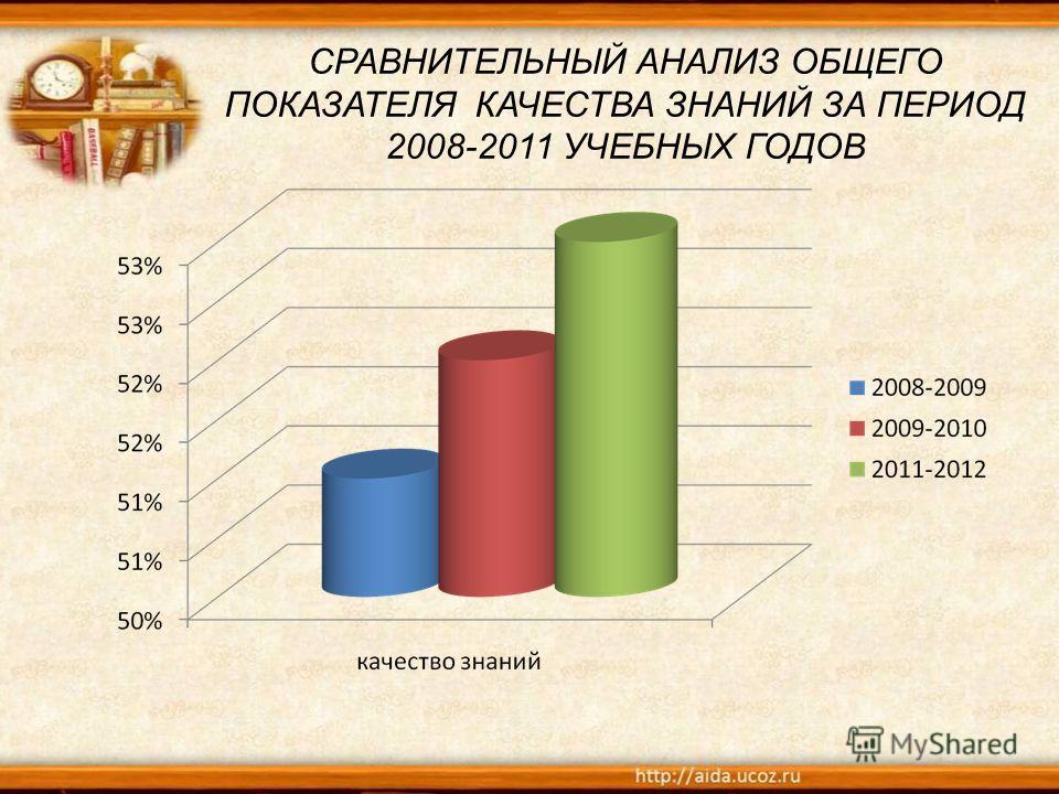 СРАВНИТЕЛЬНЫЙ АНАЛИЗ ОБЩЕГО ПОКАЗАТЕЛЯ КАЧЕСТВА ЗНАНИЙ ЗА ПЕРИОД 2008-2011 УЧЕБНЫХ ГОДОВ