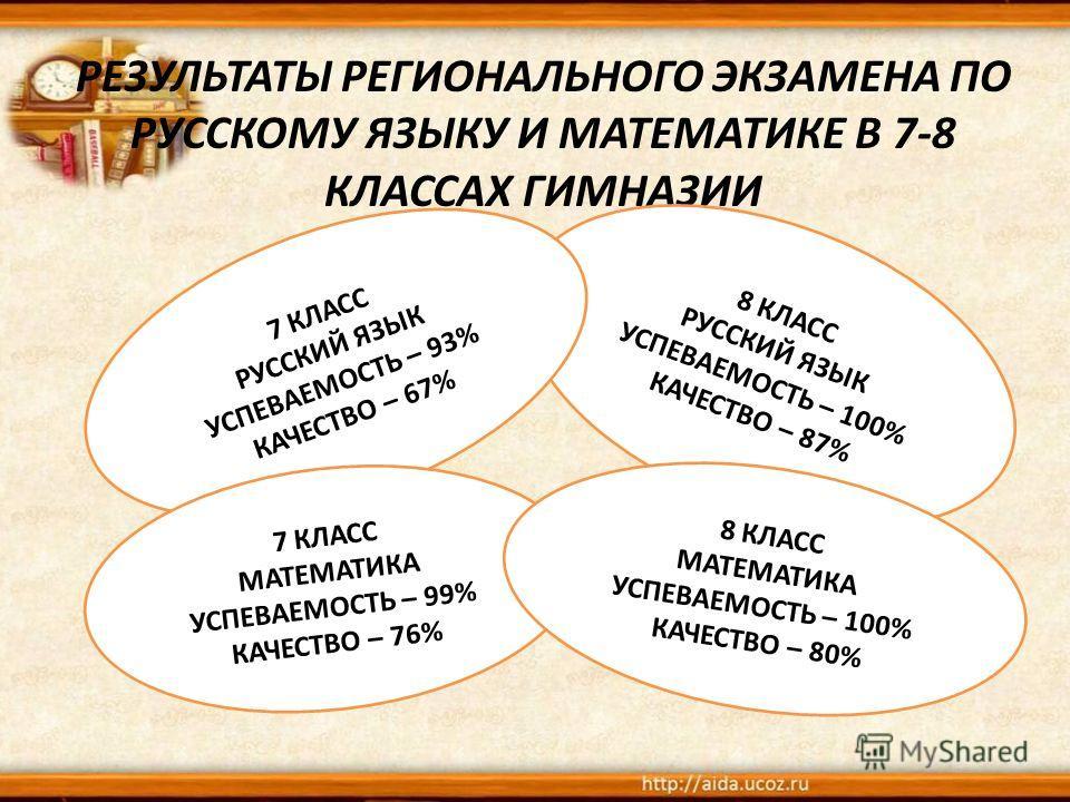 РЕЗУЛЬТАТЫ РЕГИОНАЛЬНОГО ЭКЗАМЕНА ПО РУССКОМУ ЯЗЫКУ И МАТЕМАТИКЕ В 7-8 КЛАССАХ ГИМНАЗИИ 8 КЛАСС РУССКИЙ ЯЗЫК УСПЕВАЕМОСТЬ – 100% КАЧЕСТВО – 87% 7 КЛАСС РУССКИЙ ЯЗЫК УСПЕВАЕМОСТЬ – 93% КАЧЕСТВО – 67% 7 КЛАСС МАТЕМАТИКА УСПЕВАЕМОСТЬ – 99% КАЧЕСТВО – 76