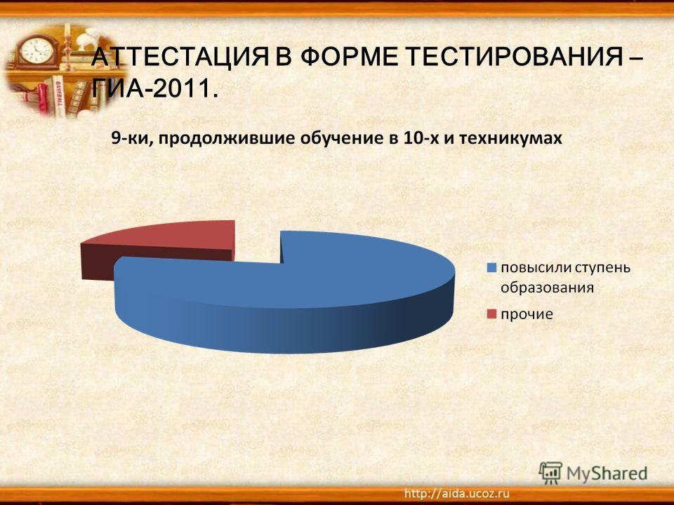 АТТЕСТАЦИЯ В ФОРМЕ ТЕСТИРОВАНИЯ – ГИА-2011.