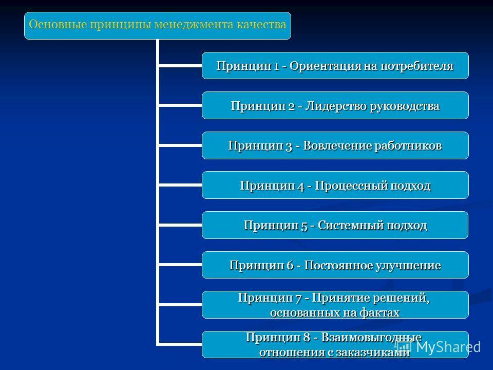 Основные принципы менеджмента качества Принцип 1 - Ориентация на потребителя Принцип 2 - Лидерство руководства Принцип 3 - Вовлечение работников Принцип 4 - Процессный подход Принцип 5 - Системный подход Принцип 6 - Постоянное улучшение Принцип 7 - П