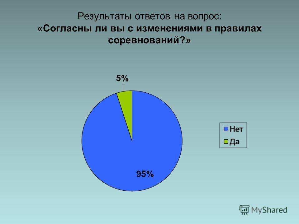 Результаты ответов на вопрос: «Согласны ли вы с изменениями в правилах соревнований?»