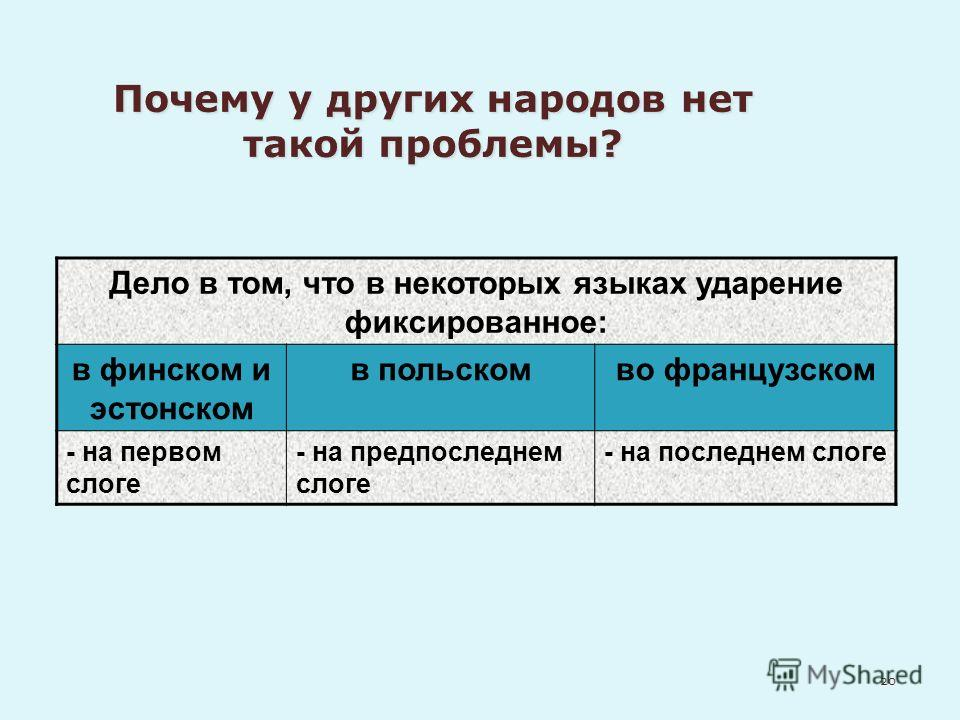 Дело в том, что в некоторых языках ударение фиксированное: в финском и эстонском в польскомво французском - на первом слоге - на предпоследнем слоге - на последнем слоге 20