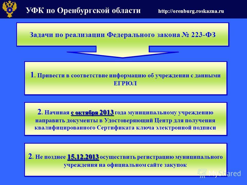 УФК по Оренбургской области http://orenburg.roskazna.ru Задачи по реализации Федерального закона 223-ФЗ с октября 2013 2. Начиная с октября 2013 года муниципальному учреждению направить документы в Удостоверяющий Центр для получения квалифицированног