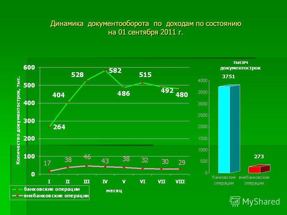 Динамика документооборота по доходам по состоянию на 01 сентября 2011 г. тысяч документострок