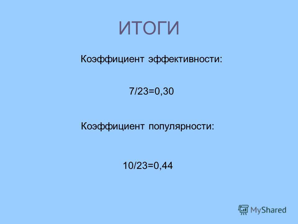 ИТОГИ Коэффициент эффективности: 7/23=0,30 Коэффициент популярности: 10/23=0,44