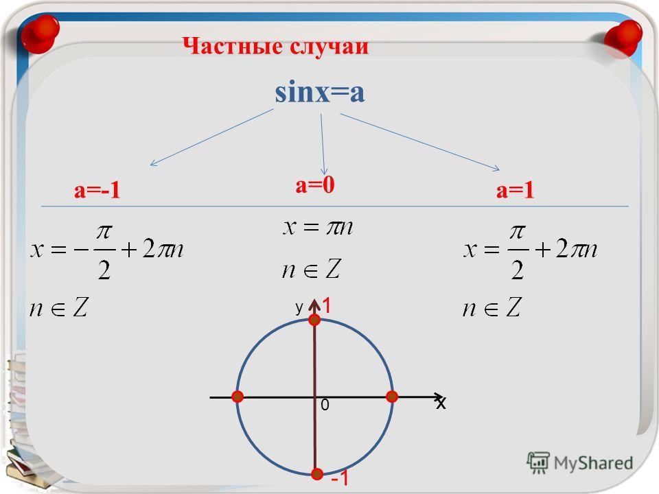 выводКорни уравнения sin x=a Выражаются общей формулой Решить уравнение