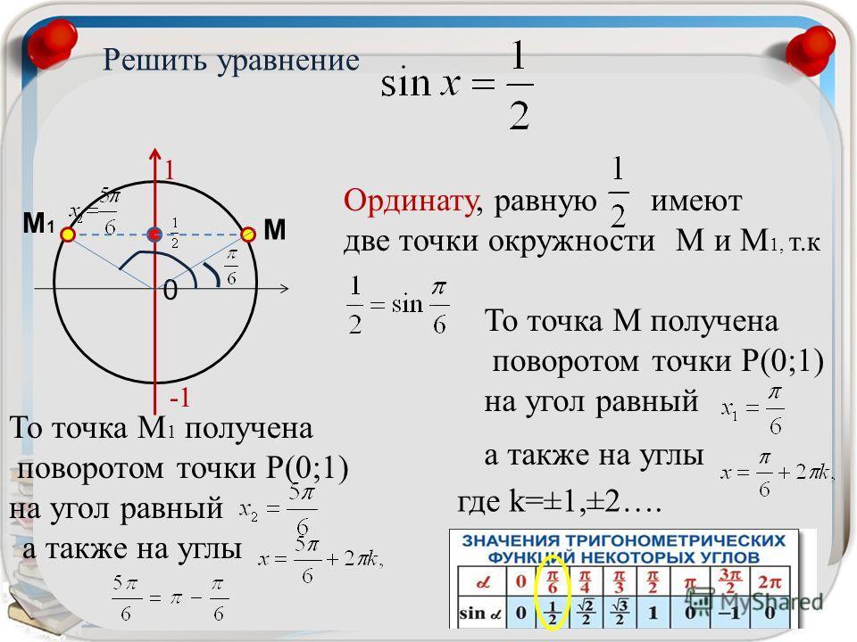 Решить уравнение sin x=a По определению: синусом углаα называется ордината точки И значит определения синуса следует, что 0 1 Поэтому, если sinx = 2,5, то уравнение не имеет корней т.к 2,5>1 уравнение sinx= -1,5 тоже не имеет корней т.к -1,5