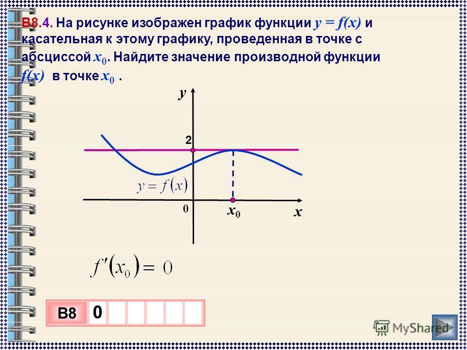х0х0 В8.4. На рисунке изображен график функции у = f(x) и касательная к этому графику, проведенная в точке с абсциссой x 0. Найдите значение производной функции f(x) в точке x 0. у х 0 2 3 х 1 0 х B8 0