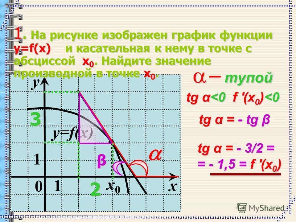0 1 y 1 x y=f(x) x0x0 1. На рисунке изображен график функции y=f(x) и касательная к нему в точке с абсциссой x 0. Найдите значение производной в точке x 0. тупой тупой tg α