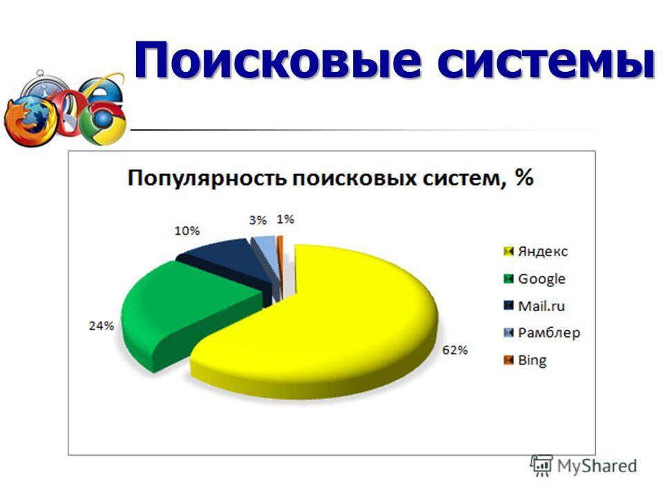 После загрузки браузера открывается страница сайта на котором размещён интерфейс поисковой системы, предоставляющий возможность поиска информации в Интернете. Самые популярные: Яндекс; Google; Мail.ru; Рамблер Поисковые системы