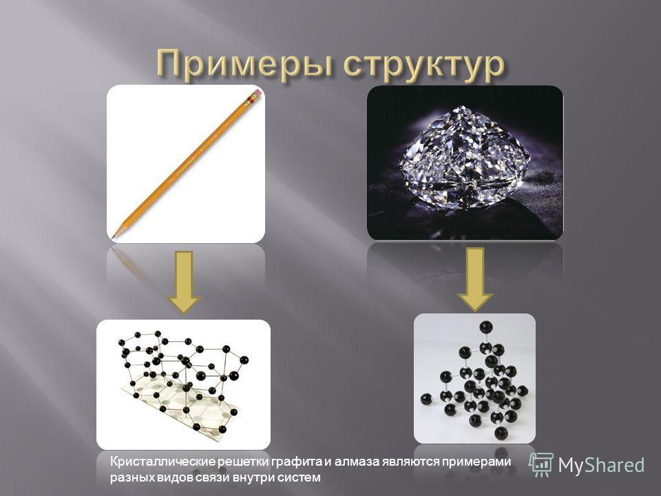 Кристаллические решетки графита и алмаза являются примерами разных видов связи внутри систем