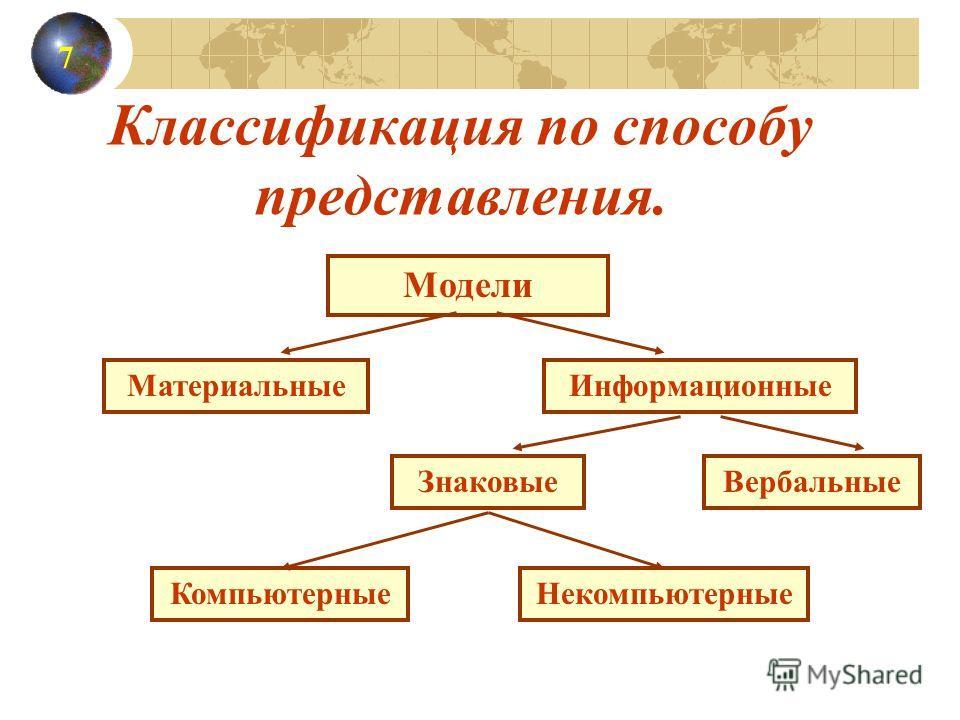 Классификация по способу представления. Модели МатериальныеИнформационные ЗнаковыеВербальные КомпьютерныеНекомпьютерные 7