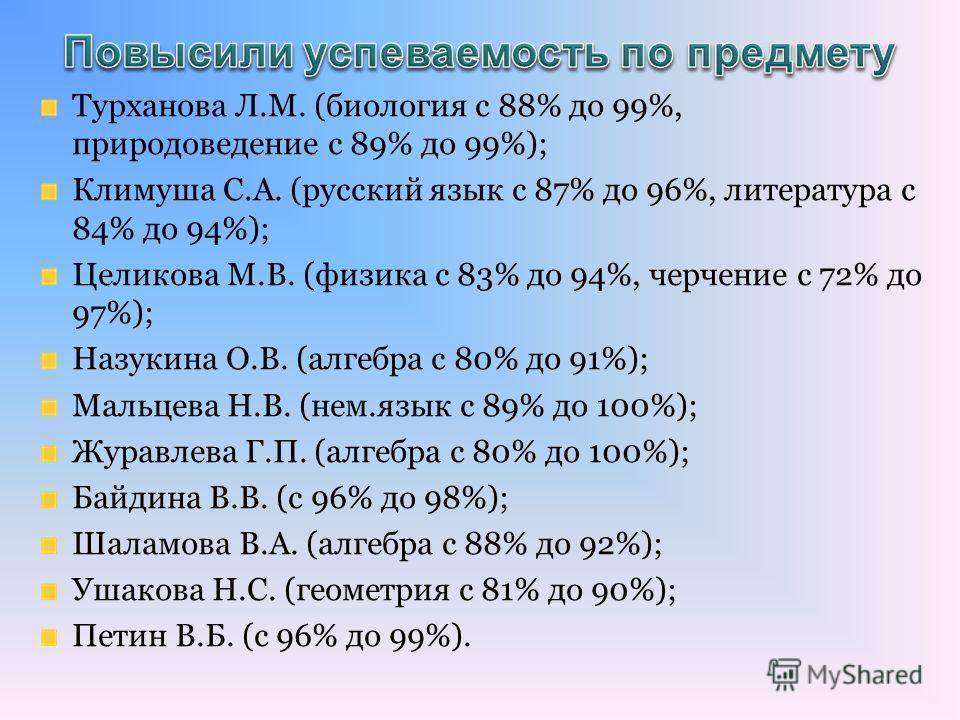 Турханова Л.М. (биология с 88% до 99%, природоведение с 89% до 99%); Климуша С.А. (русский язык с 87% до 96%, литература с 84% до 94%); Целикова М.В. (физика с 83% до 94%, черчение с 72% до 97%); Назукина О.В. (алгебра с 80% до 91%); Мальцева Н.В. (н