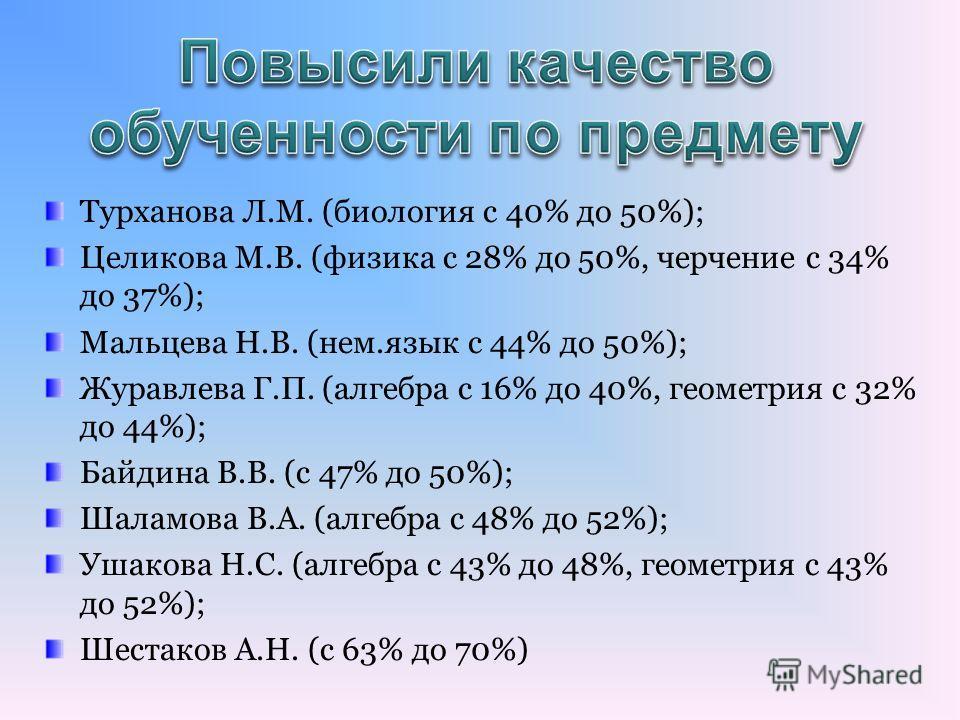 Турханова Л.М. (биология с 40% до 50%); Целикова М.В. (физика с 28% до 50%, черчение с 34% до 37%); Мальцева Н.В. (нем.язык с 44% до 50%); Журавлева Г.П. (алгебра с 16% до 40%, геометрия с 32% до 44%); Байдина В.В. (с 47% до 50%); Шаламова В.А. (алге