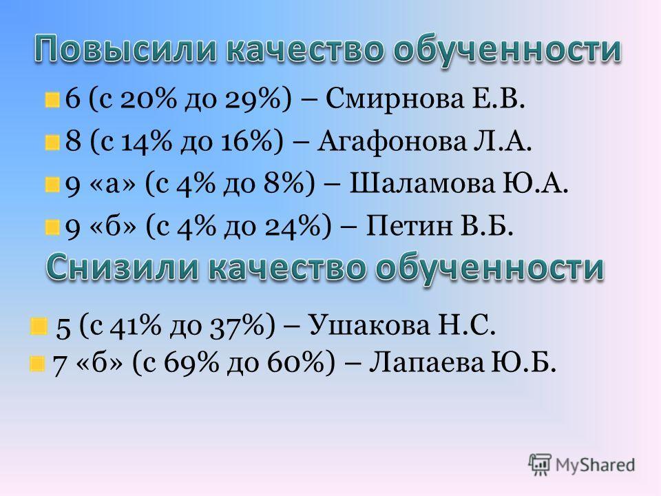 6 (с 20% до 29%) – Смирнова Е.В. 8 (с 14% до 16%) – Агафонова Л.А. 9 «а» (с 4% до 8%) – Шаламова Ю.А. 9 «б» (с 4% до 24%) – Петин В.Б. 5 (с 41% до 37%) – Ушакова Н.С. 7 «б» (с 69% до 60%) – Лапаева Ю.Б.