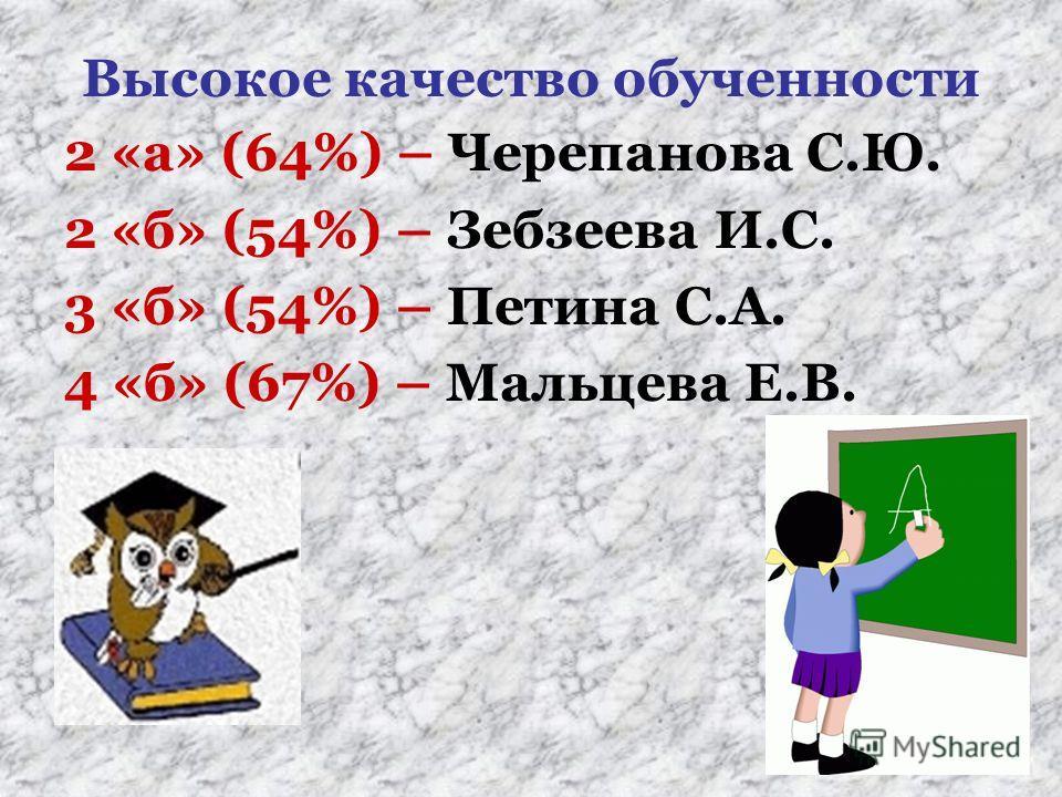 Высокое качество обученности 2 «а» (64%) – Черепанова С.Ю. 2 «б» (54%) – Зебзеева И.С. 3 «б» (54%) – Петина С.А. 4 «б» (67%) – Мальцева Е.В.