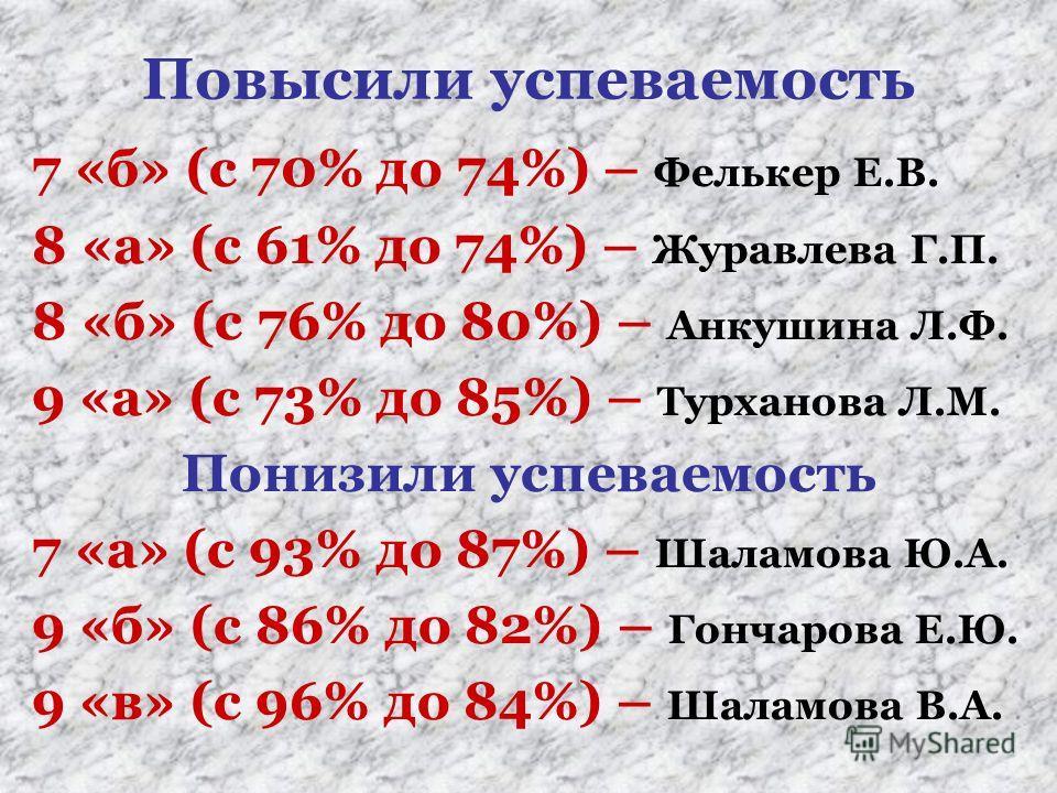 Повысили успеваемость 7 «б» (с 70% до 74%) – Фелькер Е.В. 8 «а» (с 61% до 74%) – Журавлева Г.П. 8 «б» (с 76% до 80%) – Анкушина Л.Ф. 9 «а» (с 73% до 85%) – Турханова Л.М. Понизили успеваемость 7 «а» (с 93% до 87%) – Шаламова Ю.А. 9 «б» (с 86% до 82%)