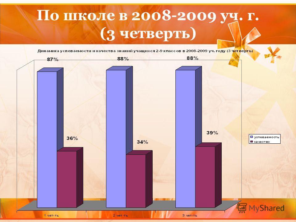 По школе в 2008-2009 уч. г. (3 четверть)