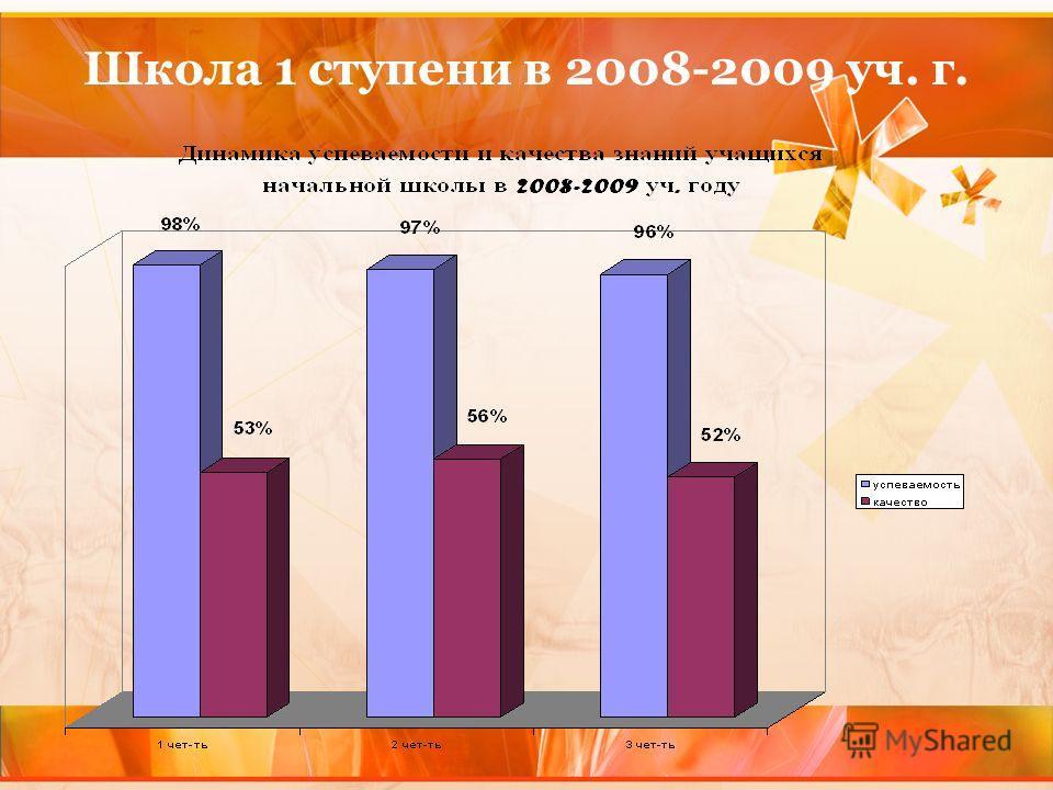 Школа 1 ступени в 2008-2009 уч. г.