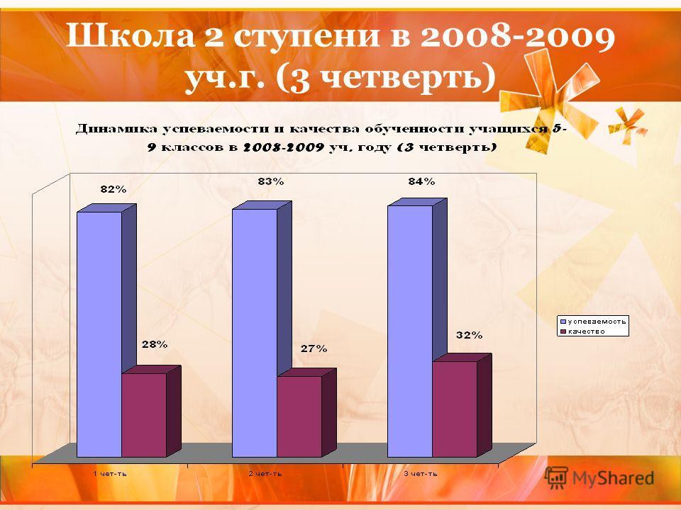 Школа 2 ступени в 2008-2009 уч.г. (3 четверть)