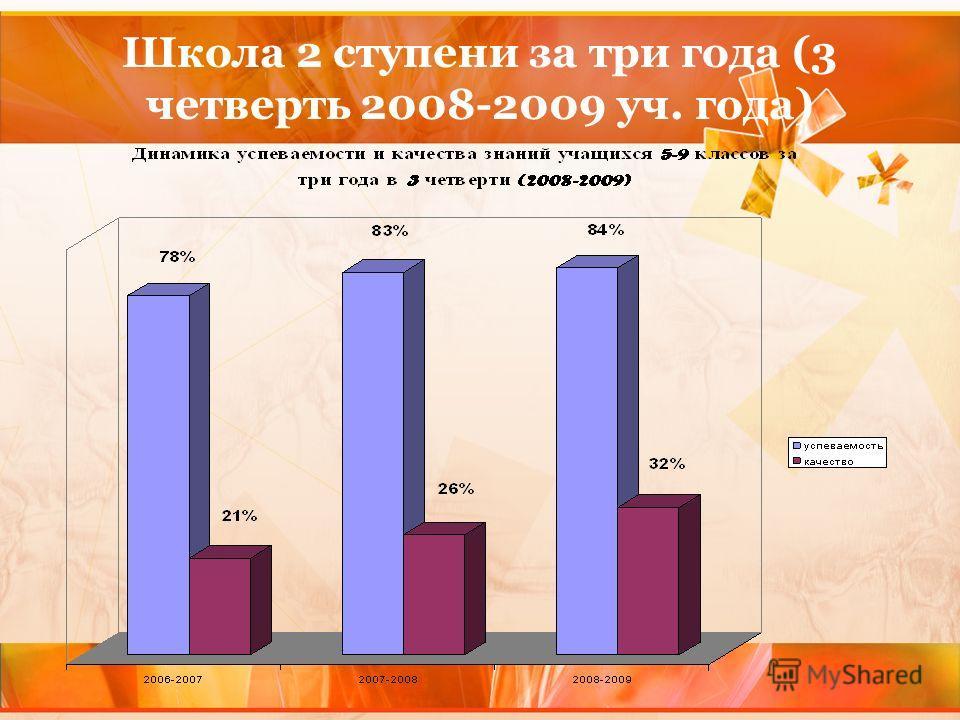 Школа 2 ступени за три года (3 четверть 2008-2009 уч. года)