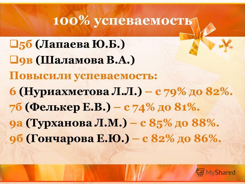 100% успеваемость 5б (Лапаева Ю.Б.) 9в (Шаламова В.А.) Повысили успеваемость: 6 (Нуриахметова Л.Л.) – с 79% до 82%. 7б (Фелькер Е.В.) – с 74% до 81%. 9а (Турханова Л.М.) – с 85% до 88%. 9б (Гончарова Е.Ю.) – с 82% до 86%.