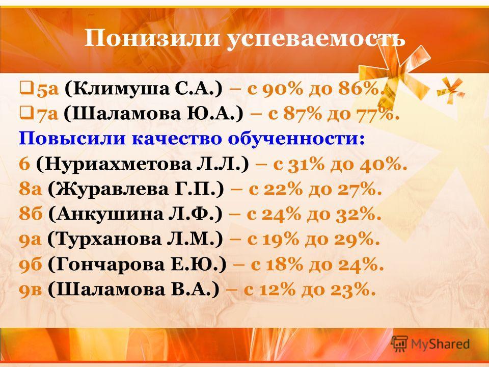 Понизили успеваемость 5а (Климуша С.А.) – с 90% до 86%. 7а (Шаламова Ю.А.) – с 87% до 77%. Повысили качество обученности: 6 (Нуриахметова Л.Л.) – с 31% до 40%. 8а (Журавлева Г.П.) – с 22% до 27%. 8б (Анкушина Л.Ф.) – с 24% до 32%. 9а (Турханова Л.М.)