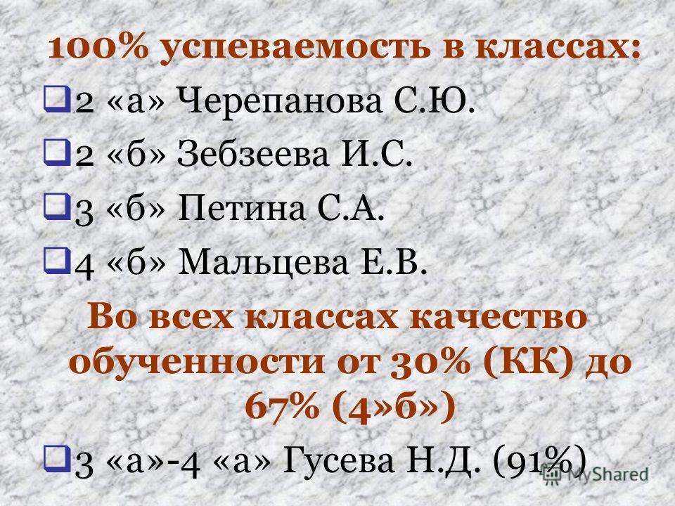 100% успеваемость в классах: 2 «а» Черепанова С.Ю. 2 «б» Зебзеева И.С. 3 «б» Петина С.А. 4 «б» Мальцева Е.В. Во всех классах качество обученности от 30% (КК) до 67% (4»б») 3 «а»-4 «а» Гусева Н.Д. (91%)