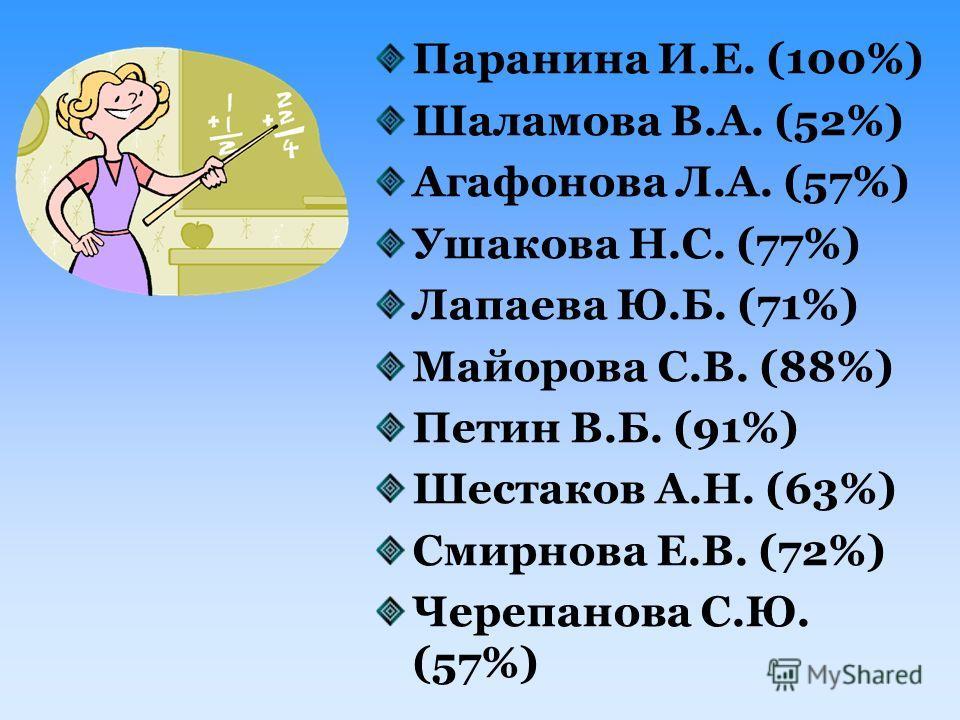 Паранина И.Е. (100%) Шаламова В.А. (52%) Агафонова Л.А. (57%) Ушакова Н.С. (77%) Лапаева Ю.Б. (71%) Майорова С.В. (88%) Петин В.Б. (91%) Шестаков А.Н. (63%) Смирнова Е.В. (72%) Черепанова С.Ю. (57%)
