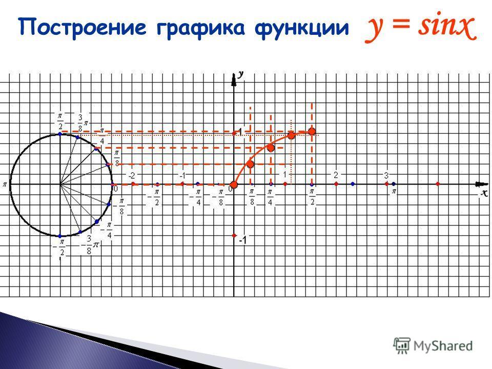 Построение графика функции y = sinx