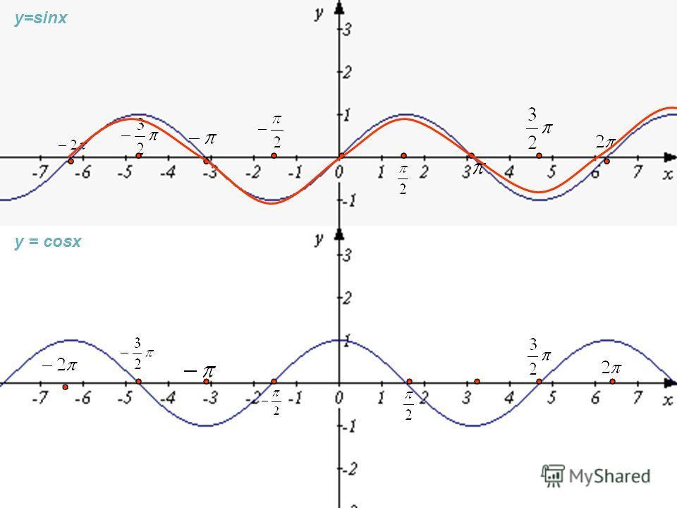 График функции y = sinx.