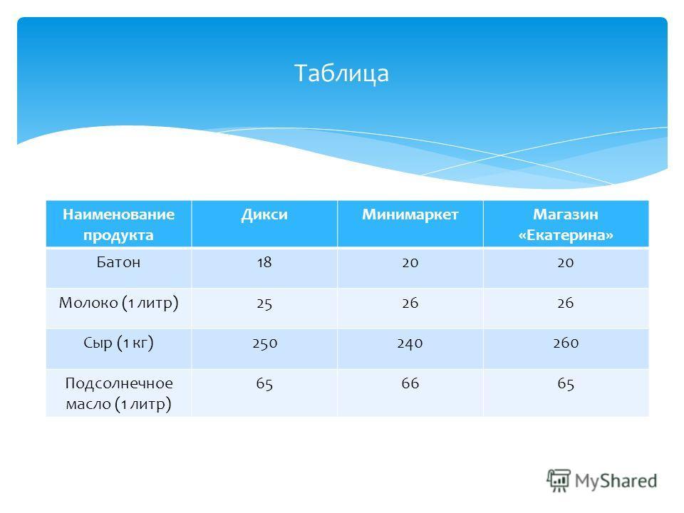 Наименование продукта ДиксиМинимаркетМагазин «Екатерина» Батон1820 Молоко (1 литр)2526 Сыр (1 кг)250240260 Подсолнечное масло (1 литр) 656665 Таблица