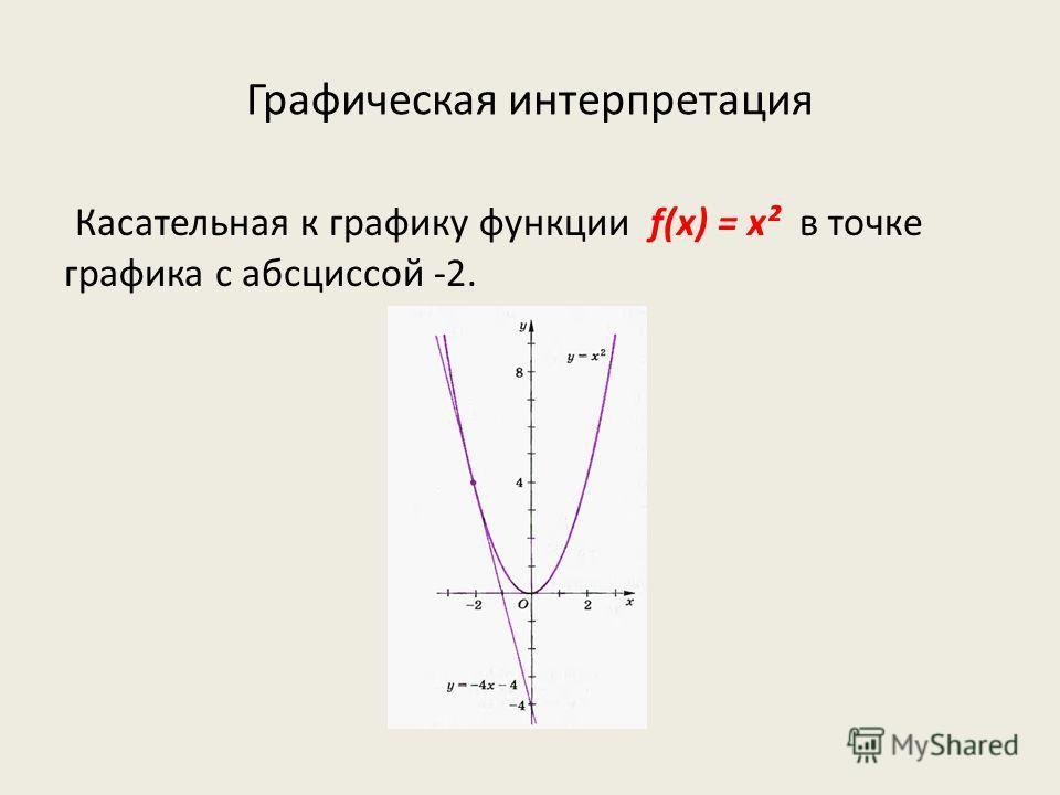 Графическая интерпретация Касательная к графику функции f(x) = х² в точке графика с абсциссой -2.