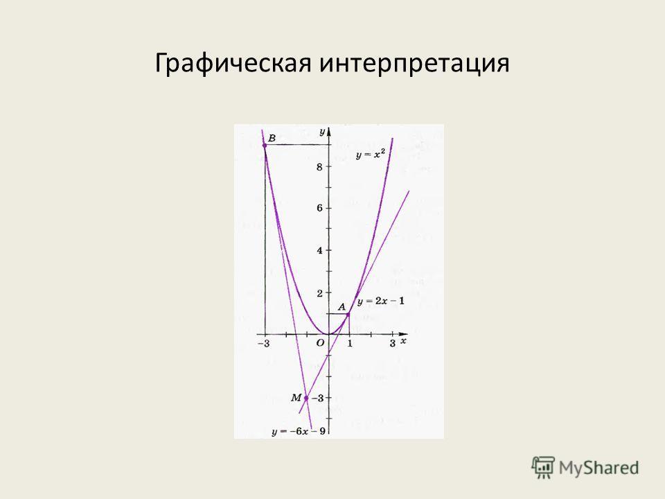 Графическая интерпретация