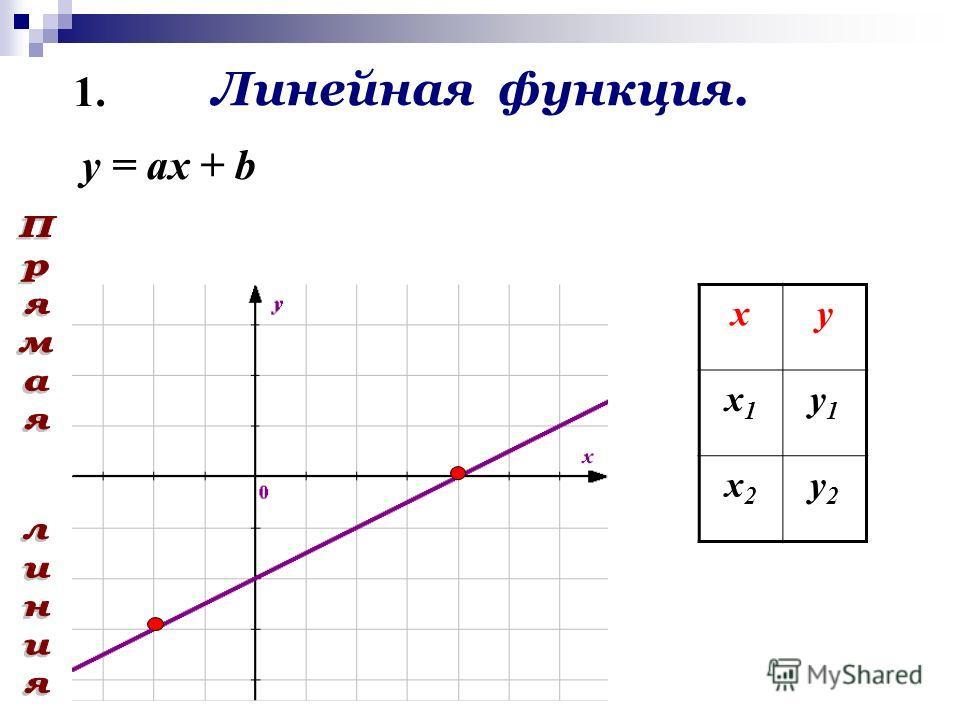 Линейная функция. ху х1х1 у1у1 х2х2 у2у2 y = ах + b 1.