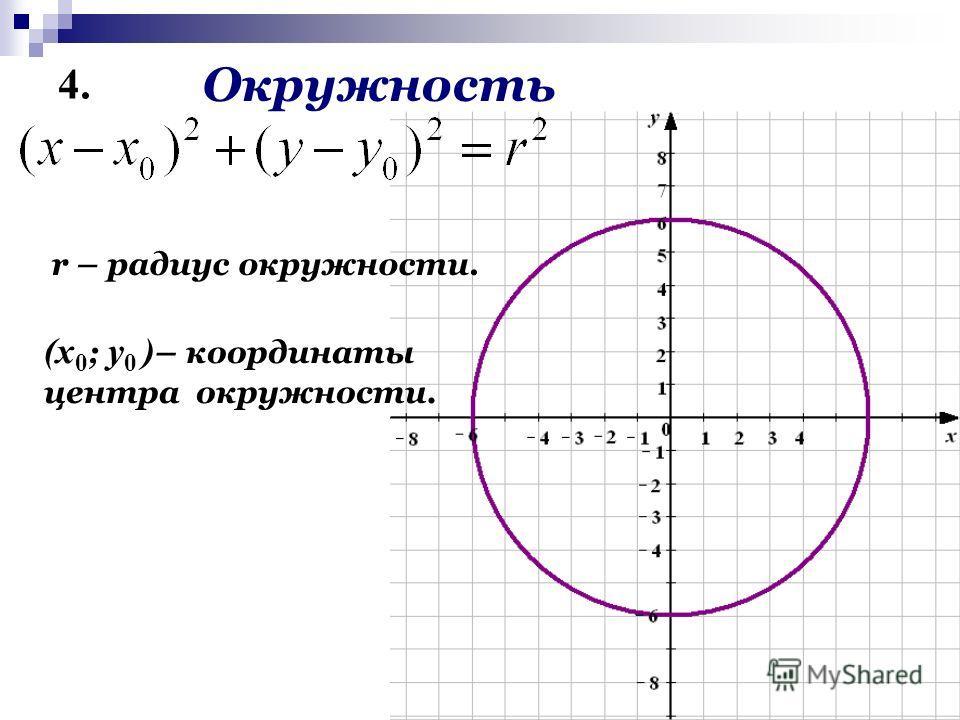 4. Окружность r – радиус окружности. (x 0 ; у 0 ) – координаты центра окружности.