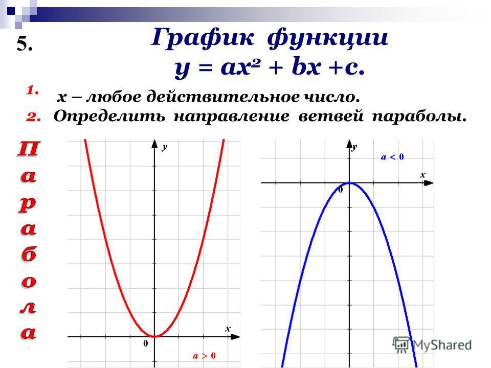График функции у = ах 2 + bх +с. 1. Определить направление ветвей параболы. 5. 2. х – любое действительное число.