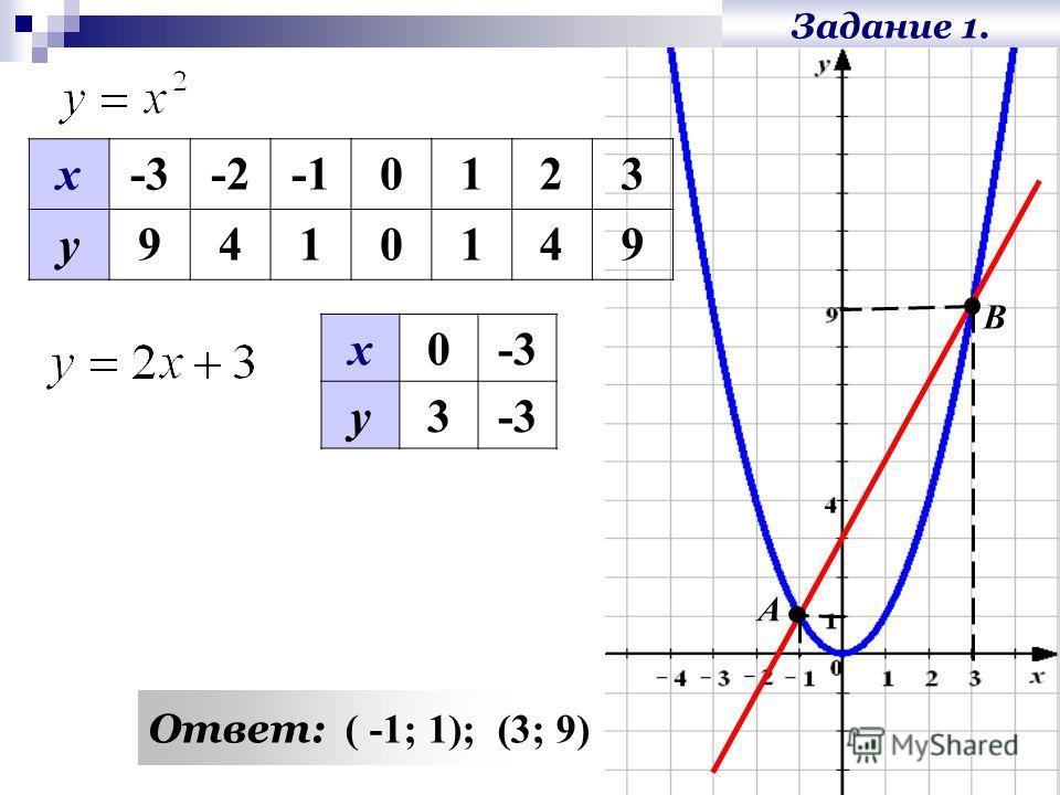Задание 1. х0-3 у3 х -20123 у9410149 Ответ: ( -1; 1); (3; 9) А В
