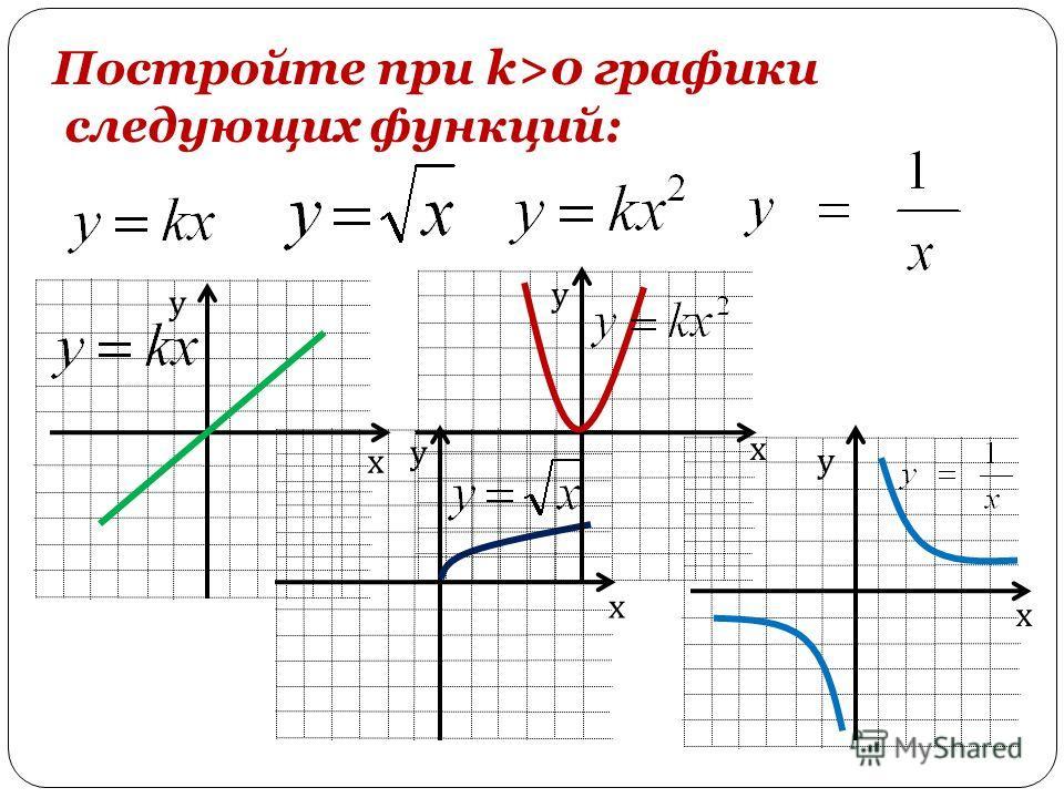 Постройте при k>0 графики следующих функций: х у х у х у х у