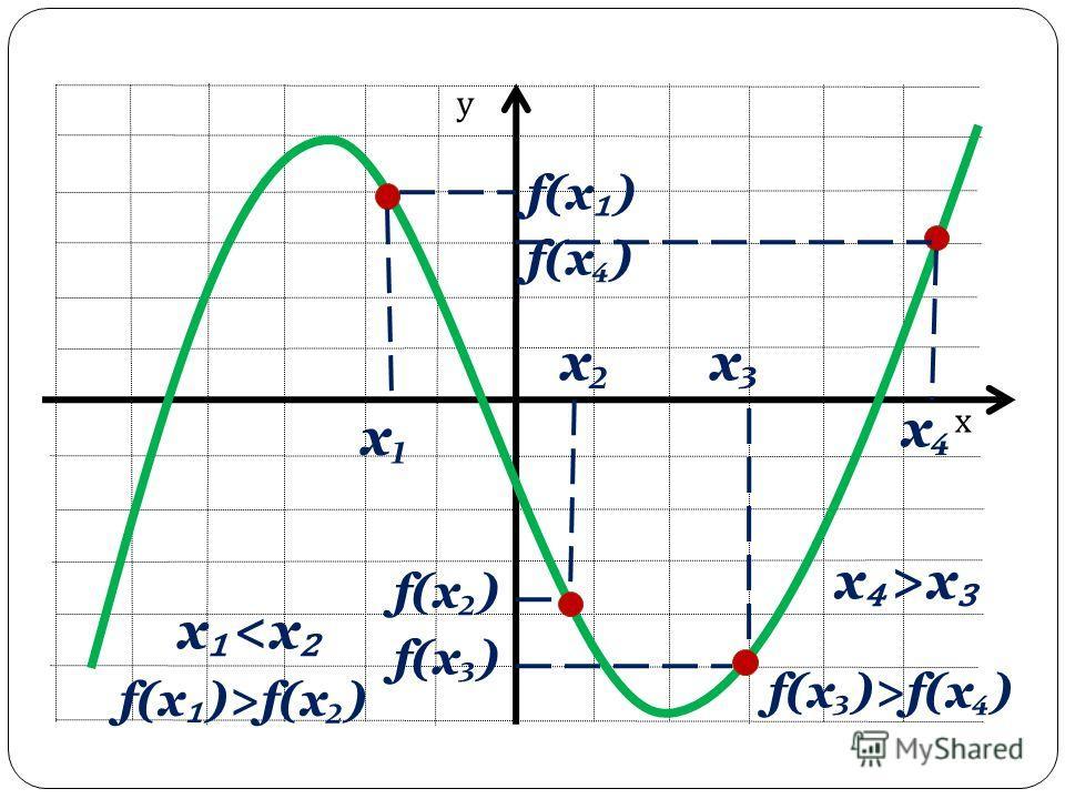 х у х f(x ) х х f(x ) х >x f(x )>f(x )