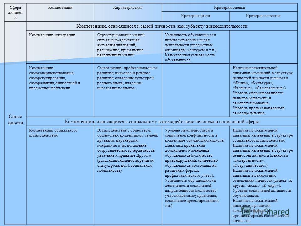 Сфера личност и КомпетенцииХарактеристикаКритерии оценки Критерии фактаКритерии качества Спосо бности Компетенции, относящиеся к самой личности, как субъекту жизнедеятельности Компетенции интеграцииСтруктурирование знаний, ситуативно-адекватная актуа