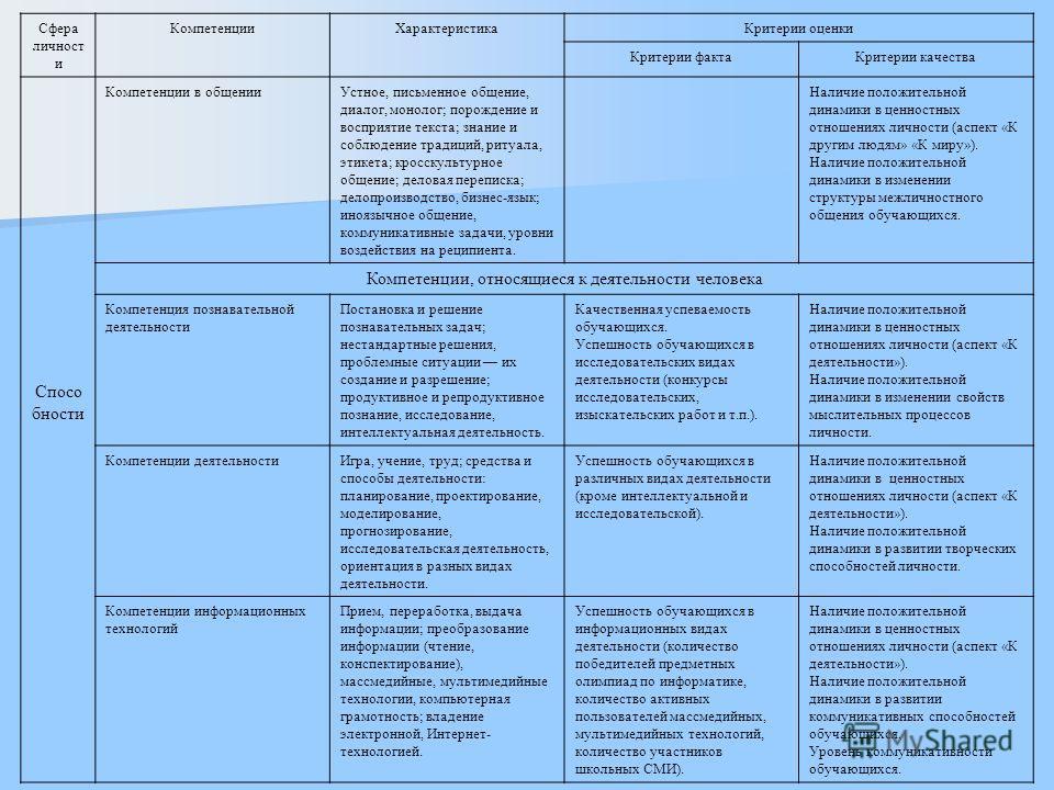 Сфера личност и КомпетенцииХарактеристикаКритерии оценки Критерии фактаКритерии качества Спосо бности Компетенции в общенииУстное, письменное общение, диалог, монолог; порождение и восприятие текста; знание и соблюдение традиций, ритуала, этикета; кр